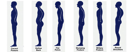 Why is it important to understand Your posture